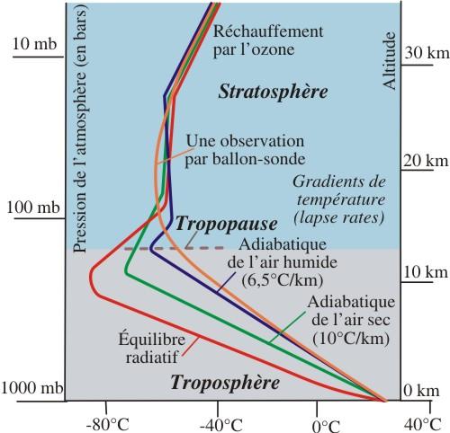 Changement climatique discussion technique - Les couches de l atmosphere ...