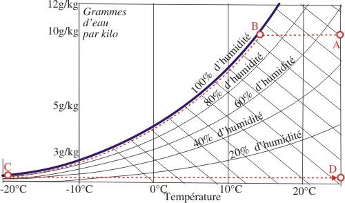Diagramme de mollier point de ros e courroie de transport for Point de rosee chaudiere bois