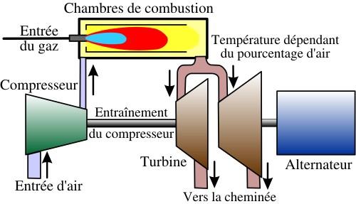 Turbine gaz pour centrale lectrique for Les types de combustion