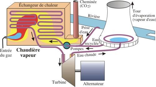 turbine gaz pour centrale lectrique. Black Bedroom Furniture Sets. Home Design Ideas