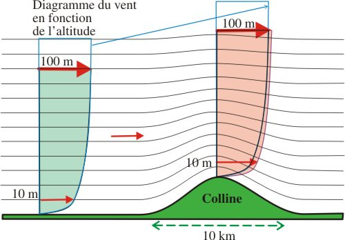 Wind function of altitude